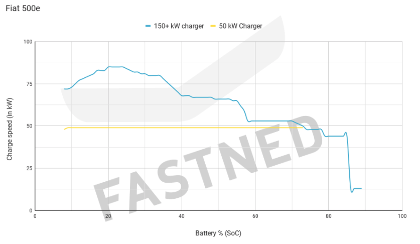 Fiat500e_Fastned_Chargecurve.png